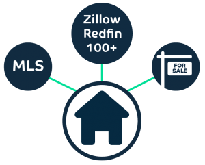 A FSBO home connected to the MLS and other websites