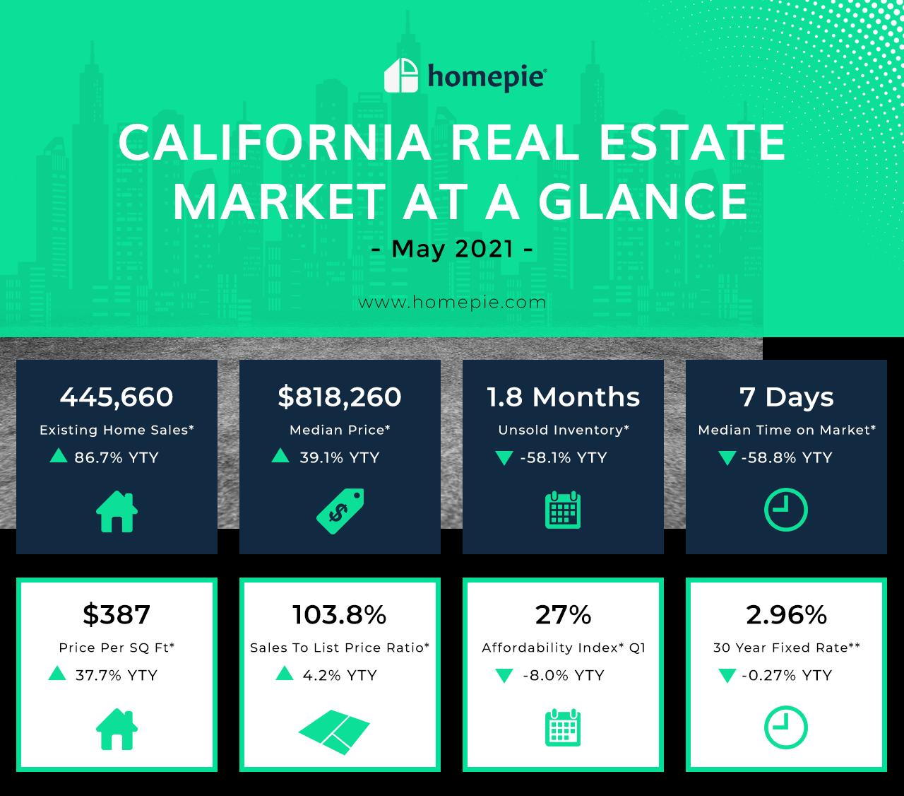 California Real Estate - Market at a Glance - May 2021