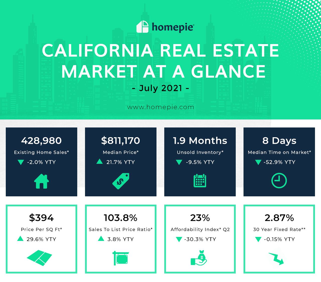 California Real Estate Market At A Glance - July 2021