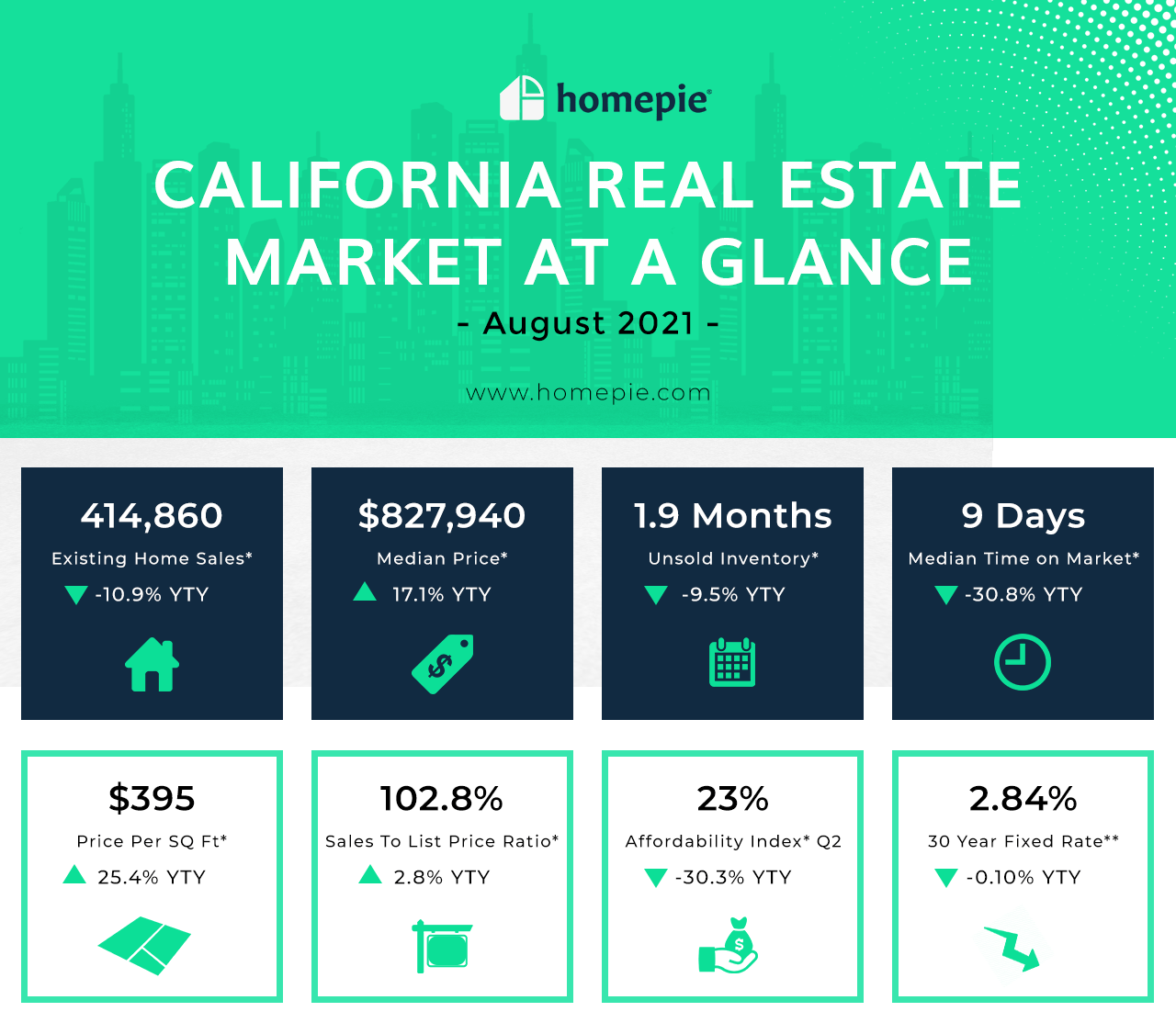California real estate market August 2021